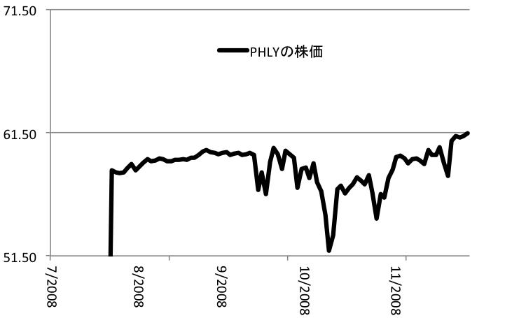 PHLYの株価推移