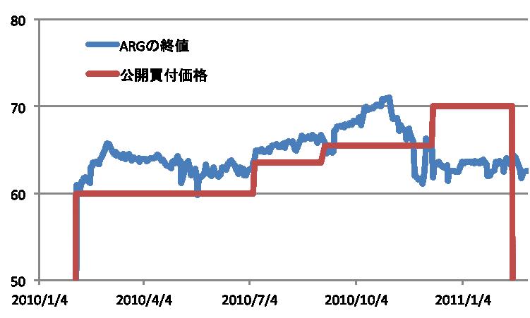 ARGの株価推移