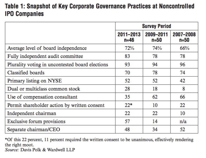 IPO Survey