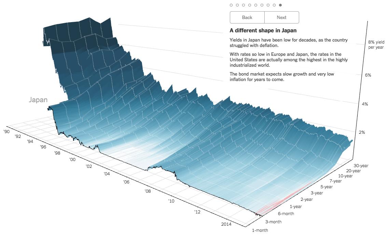 Japan-Yield-Curve