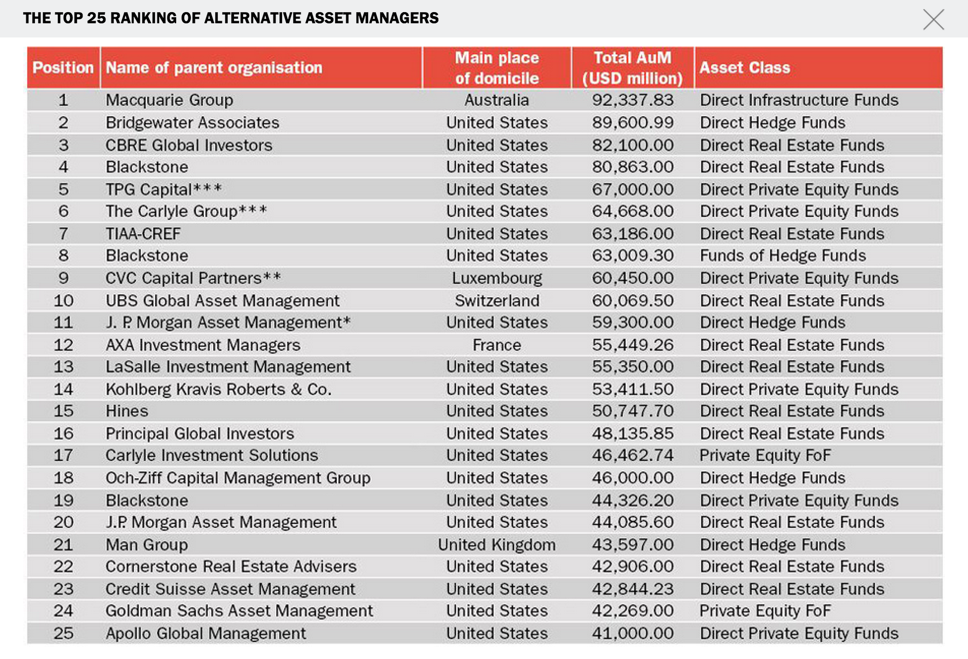 Top 25 Alternative Asset Managers