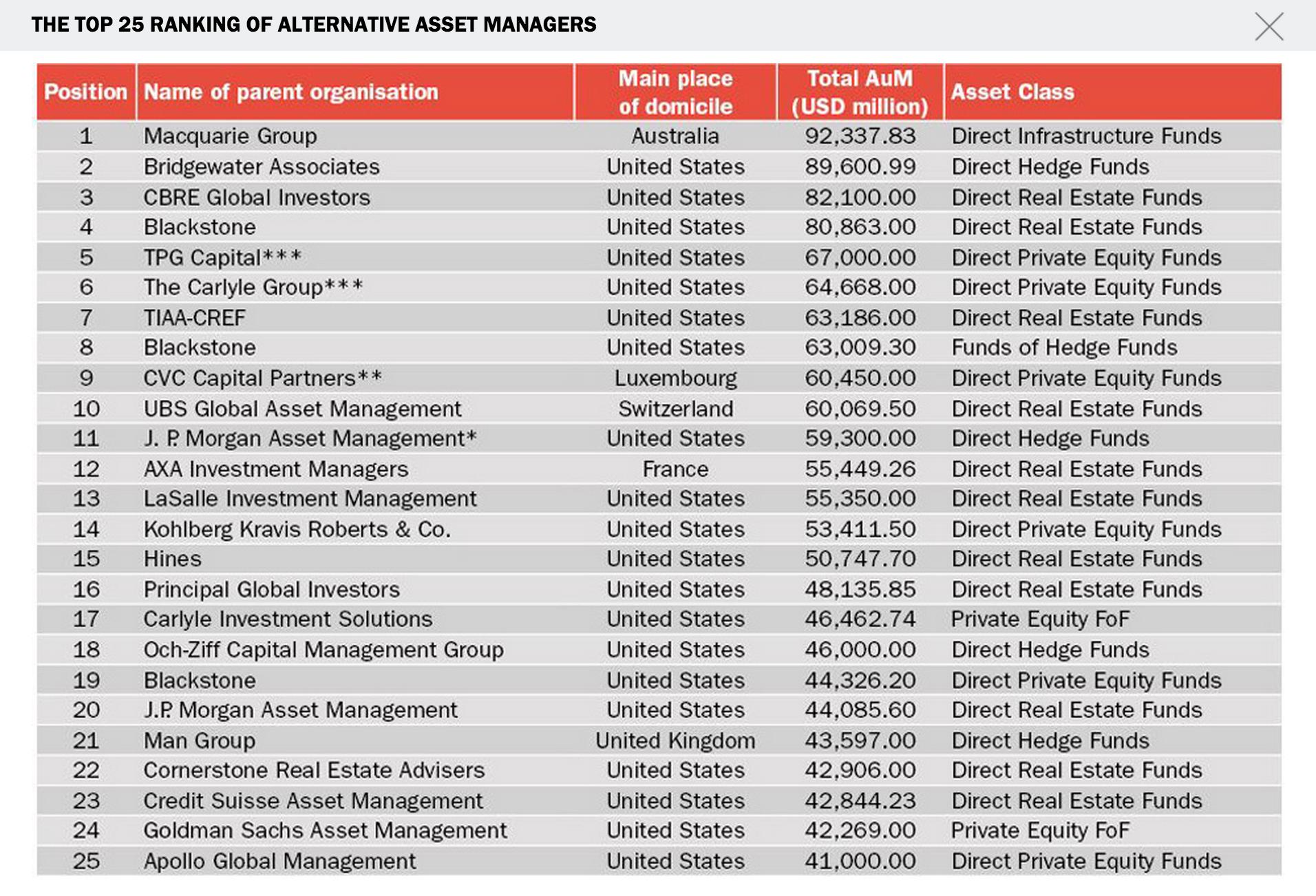 Top 25 Alternative Asset Managers