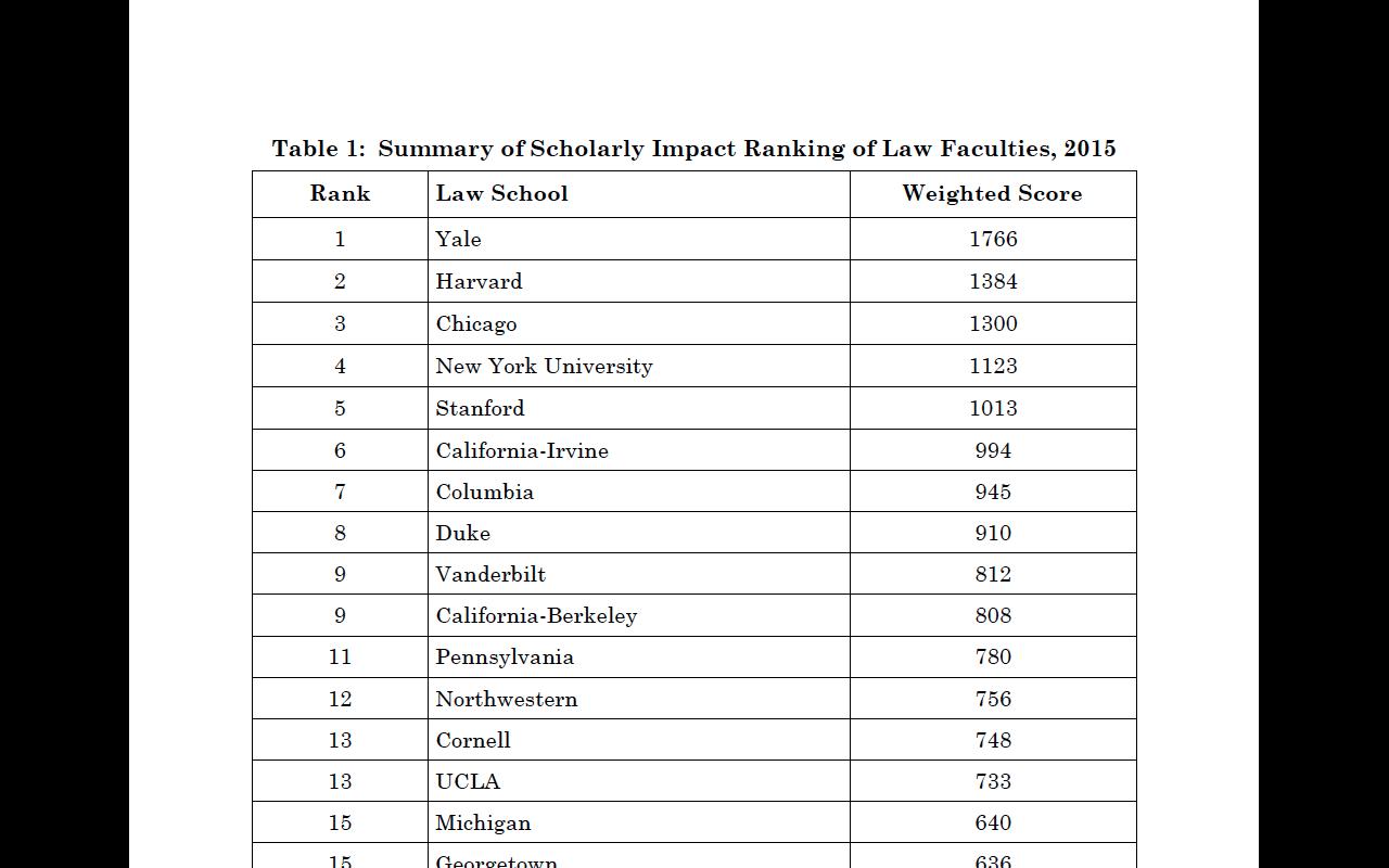 Law School Ranking 2015-08