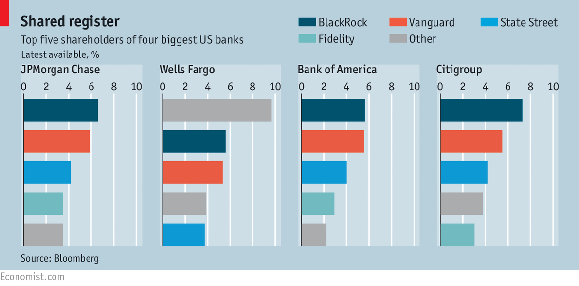 Bank Ownership in the U.S.